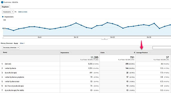 google analytics average position