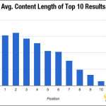 Average content length of top blog posts